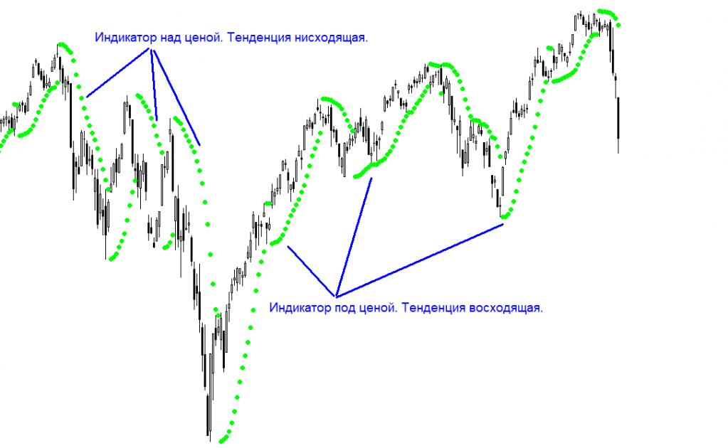Что из себя представляет индикатор Parabolic Sar?