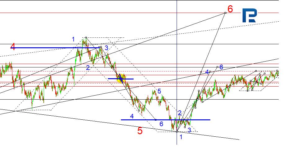 Матрица EUR/USD