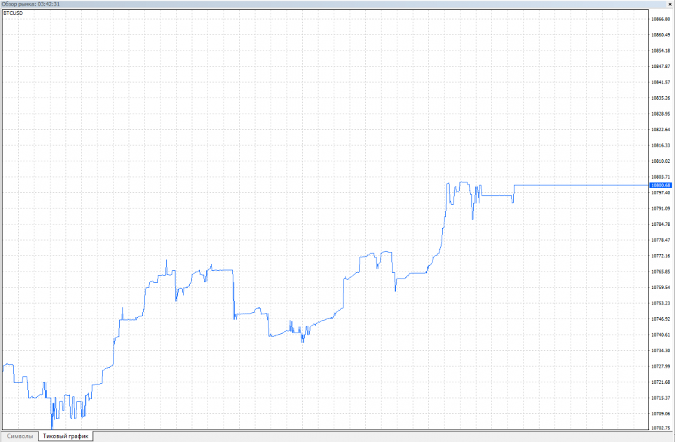 Тиковый график (Tick chart)