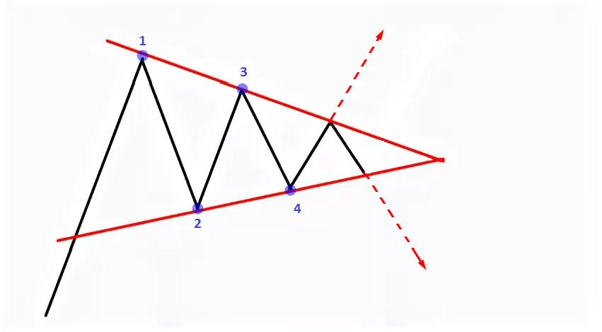 Описание фигуры Треугольник