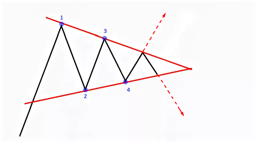 Description of the Triangle pattern