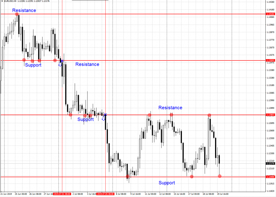 The support and resistance lines