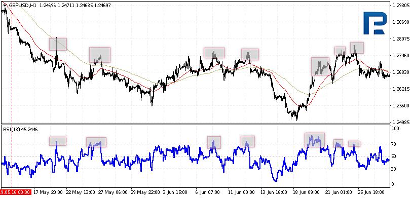 Комбинации RSI и других индикаторов