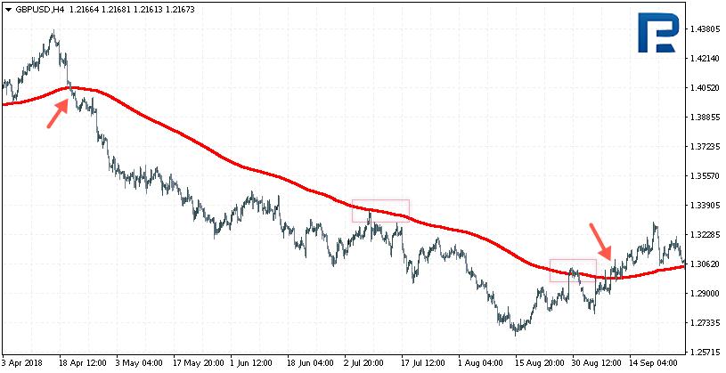 Пример входа в рынок при пересечении ценой средней