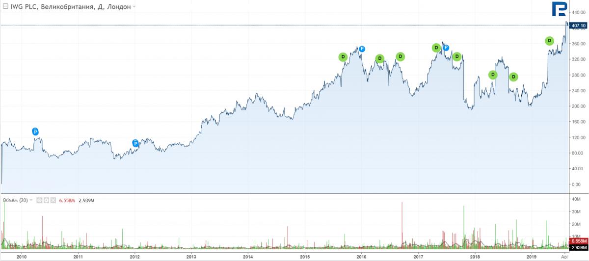 График цен на акции компании Regus