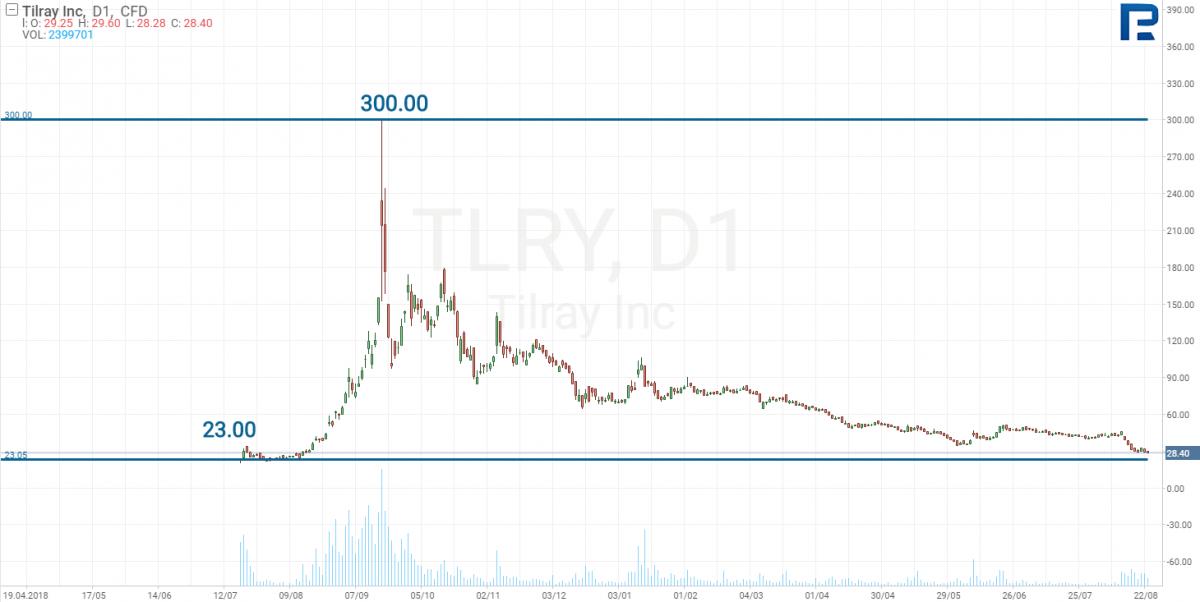 График цен на акции компании Tilray