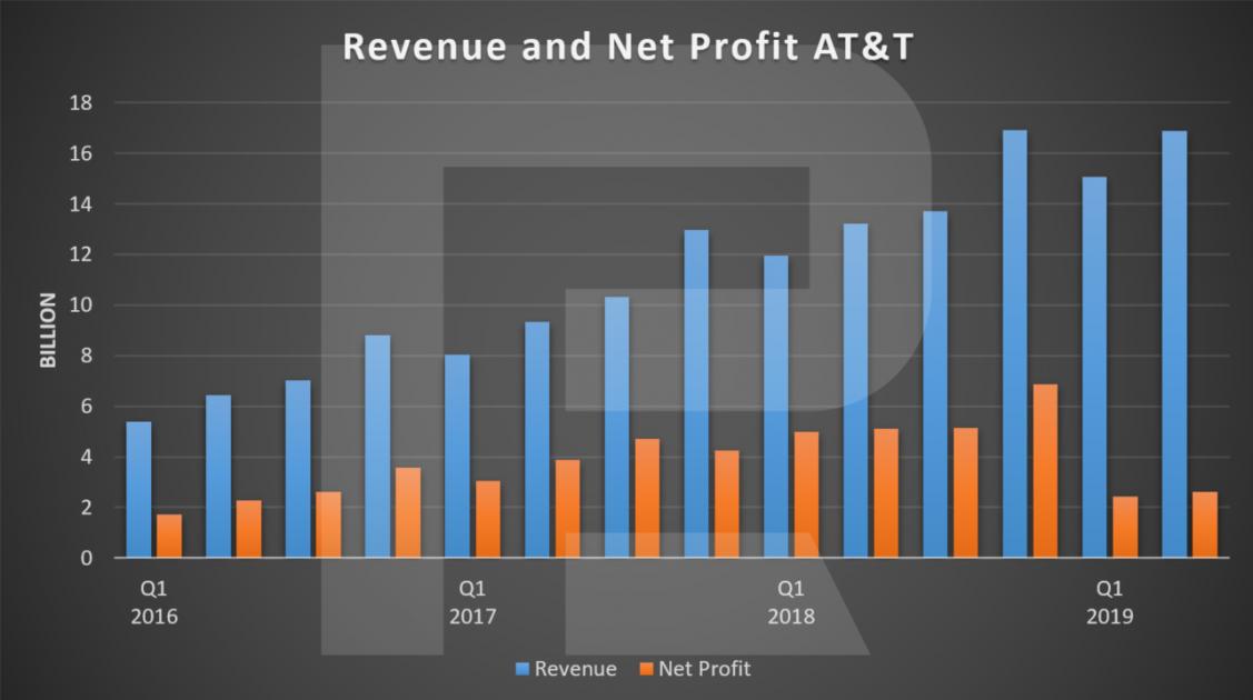 Доходы и чистая прибыль AT&T