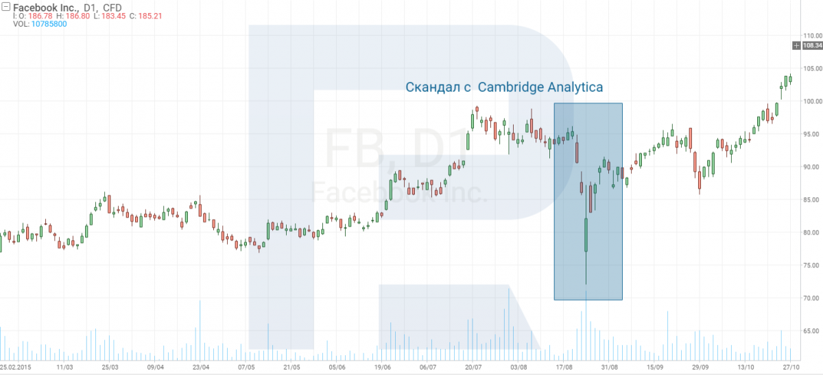 стоимость акций Facebook во время скандала с Cambridge Analytica