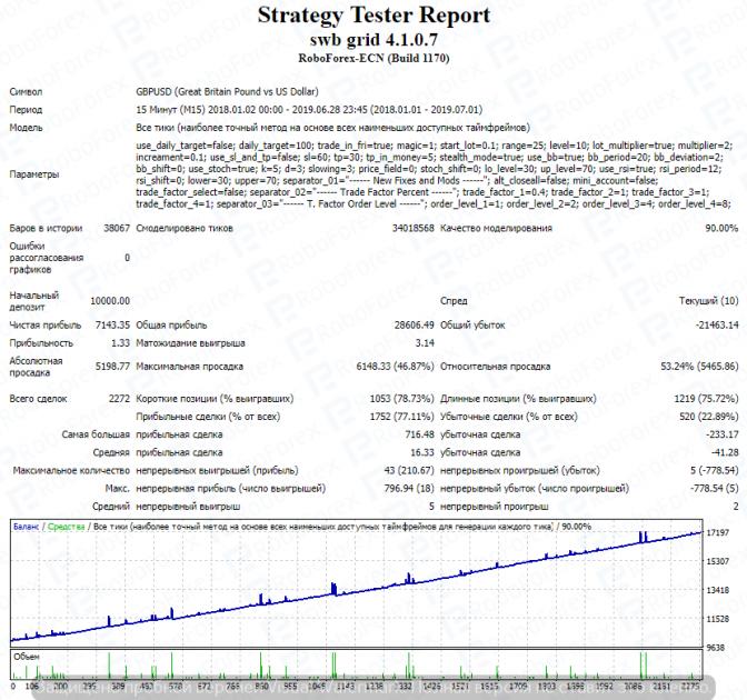 Тестирование торгового советника SWB Grid