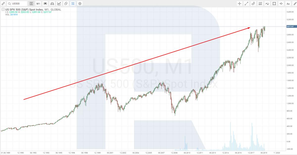 ETF на индекс S&P 500