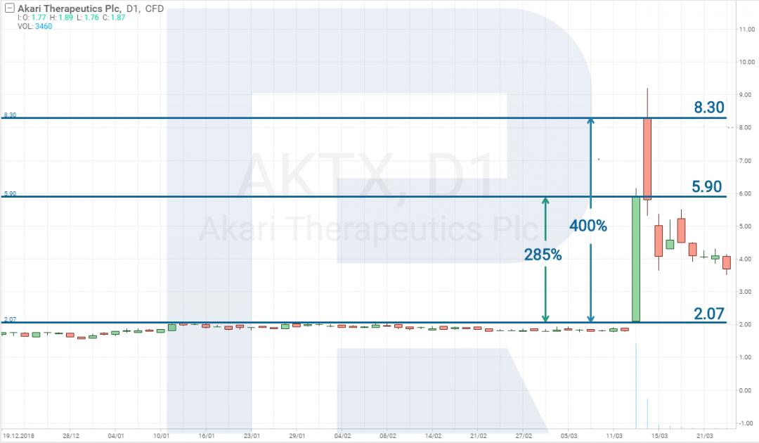 Цена акции и доходность - R Trader.