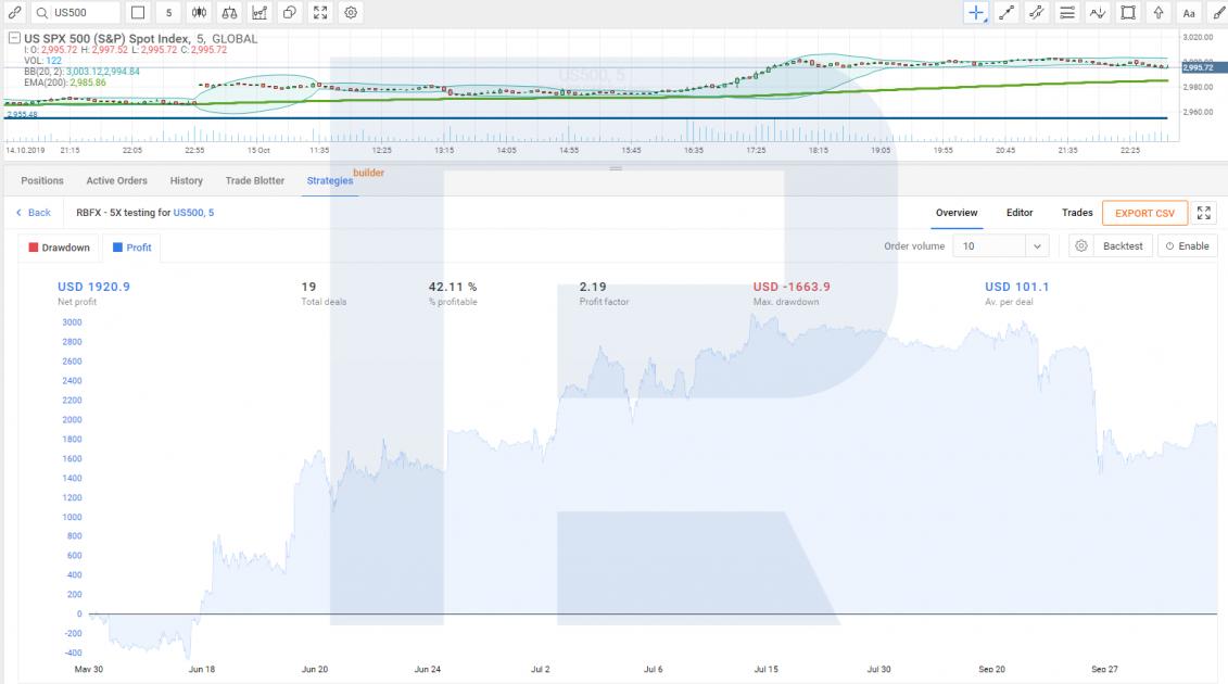 Мультирыночная платформа R Trader