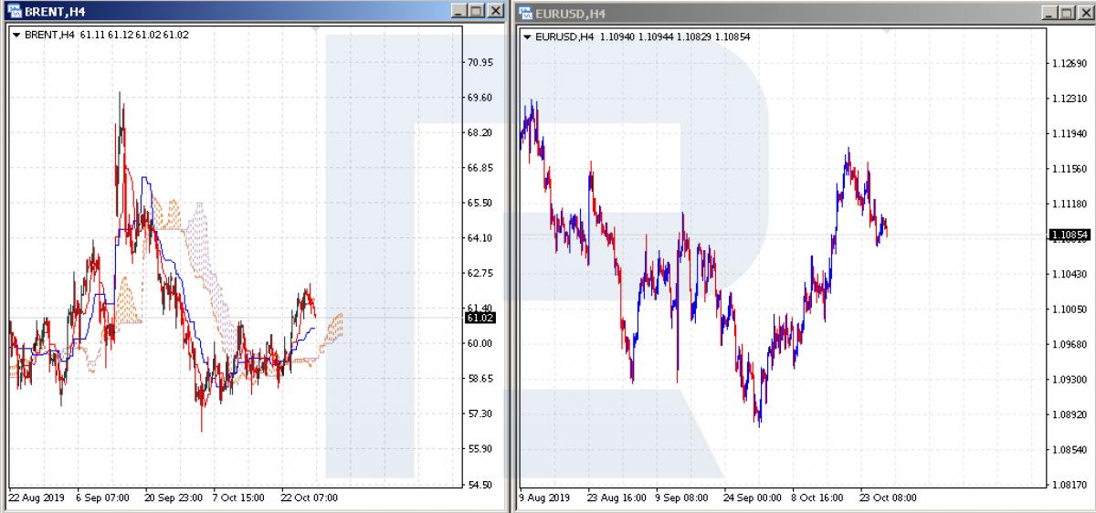 график Brent и EUR/USD