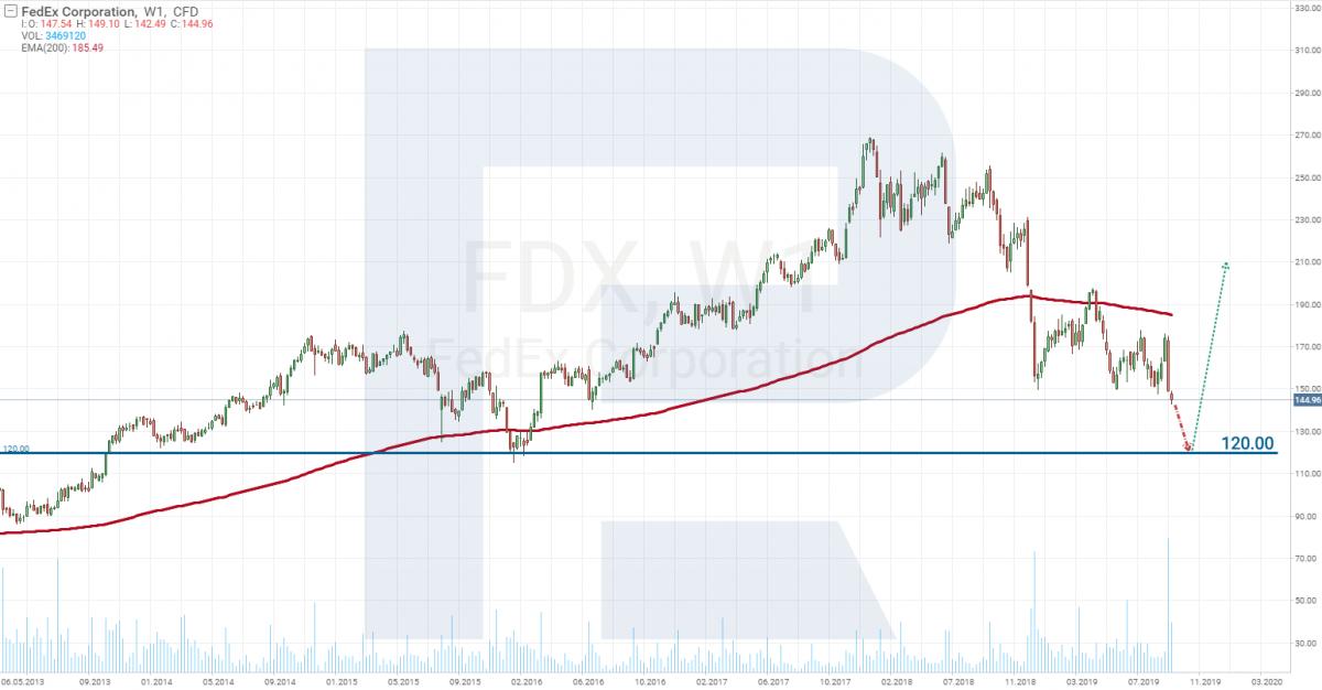 Технический анализ FedEX