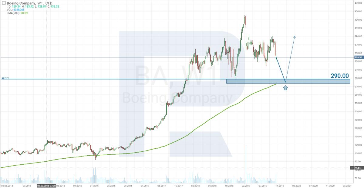 График цен акций Boeing