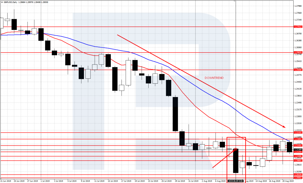 График GBP/USD D1