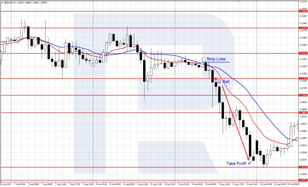 График GBP/USD H1