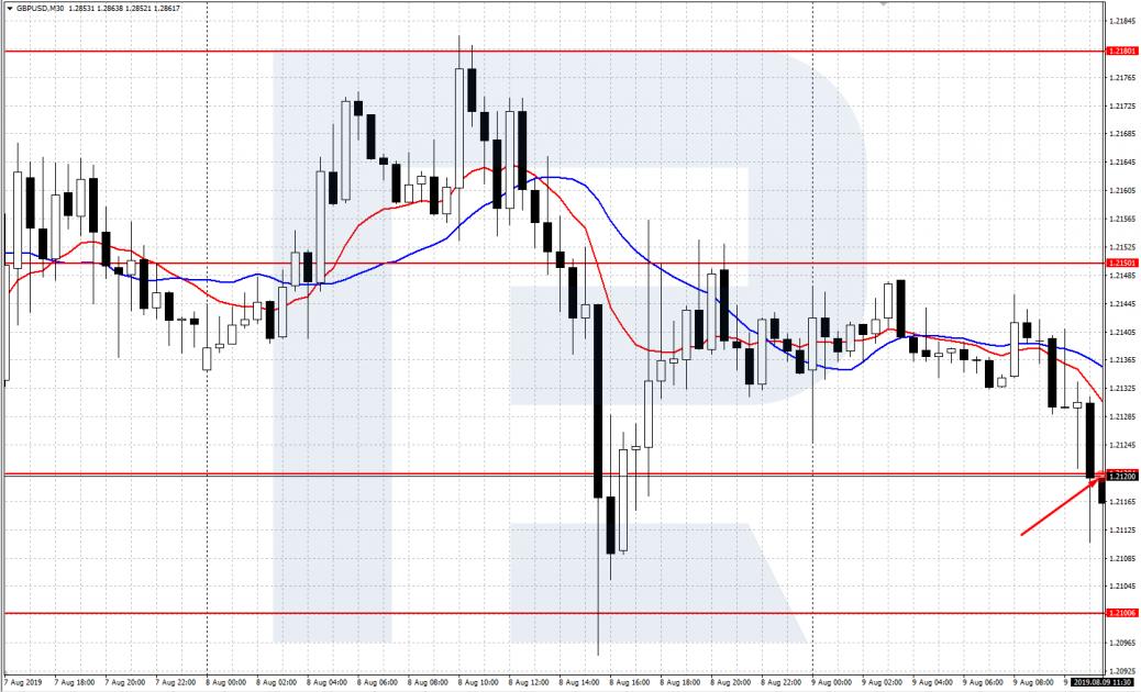 График GBP/USD M30