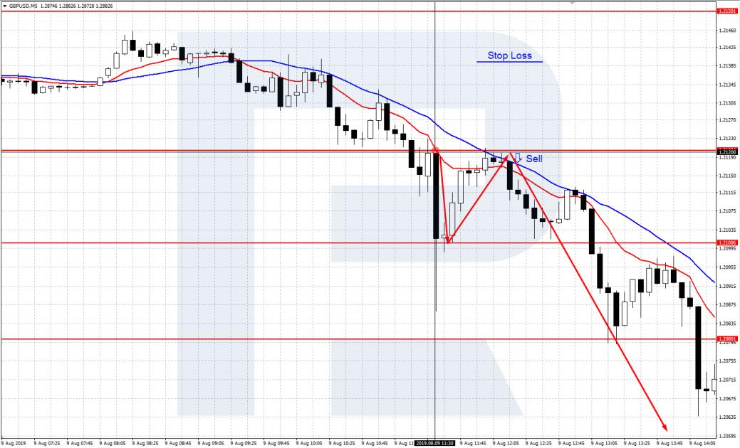 График GBP/USD M5