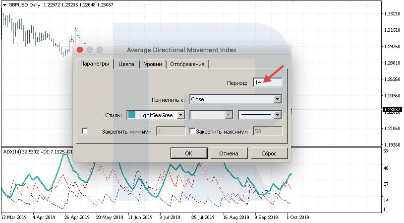 Формирование индикатора ADX