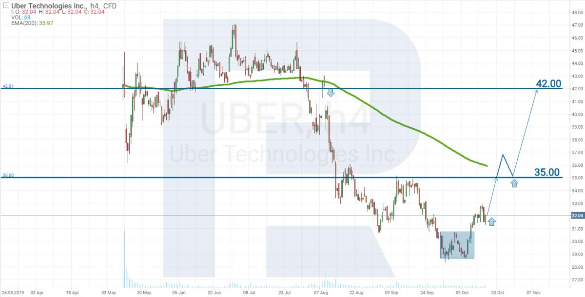 График цены акций Uber