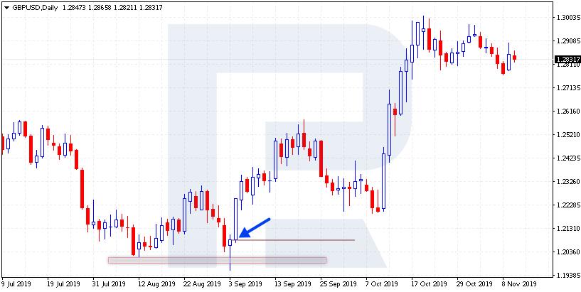 """Медвежья ловушка"" - График GBP/USD"