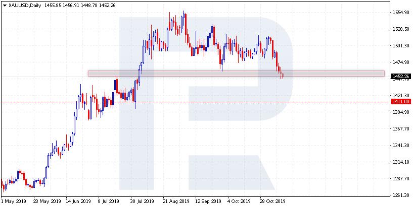 Ложный пробой - График XAU/USD