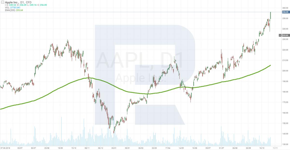 График цены акций Apple (NASDAQ: AAPL)
