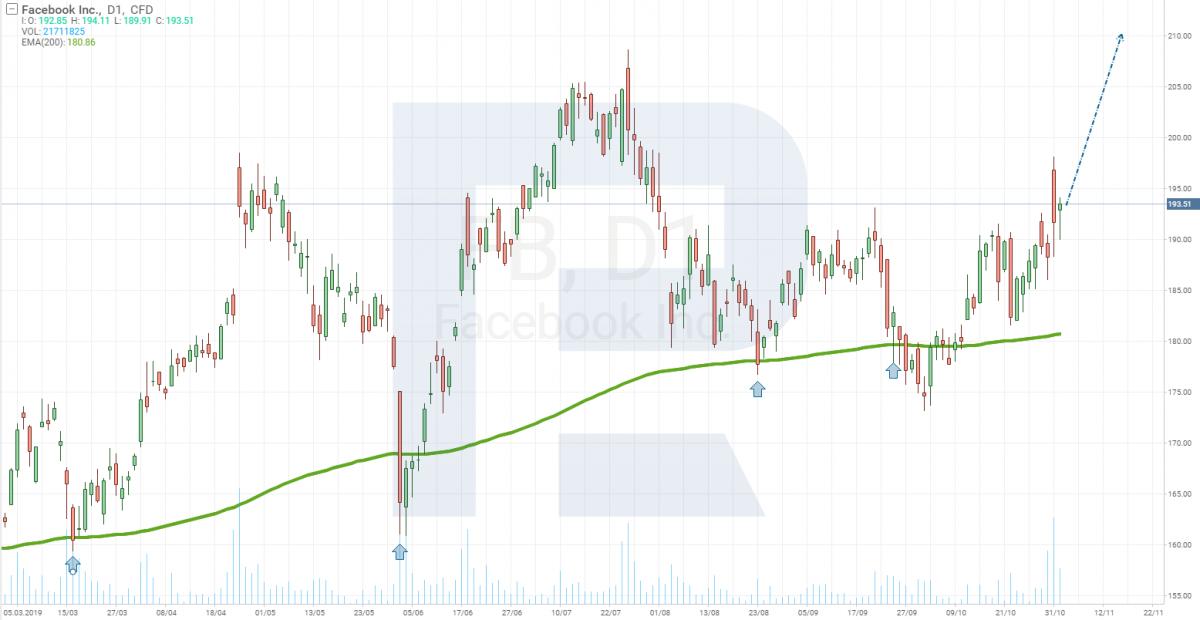 График цены акций Facebook (NASDAQ: FB)