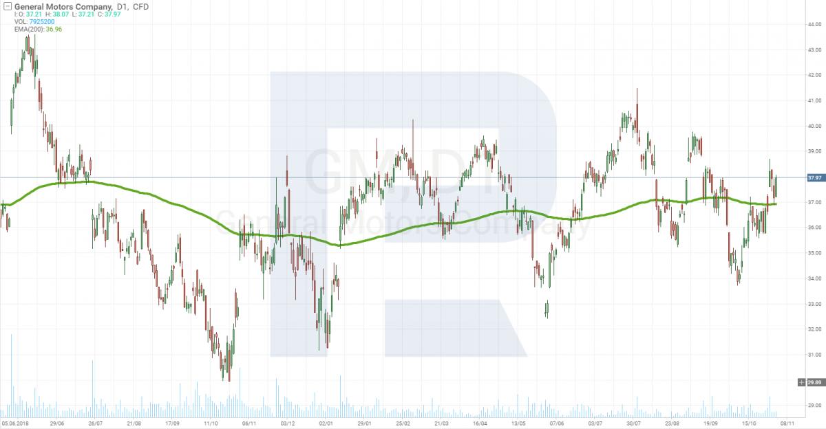 График цены акций General Motors (NYSE:GM)