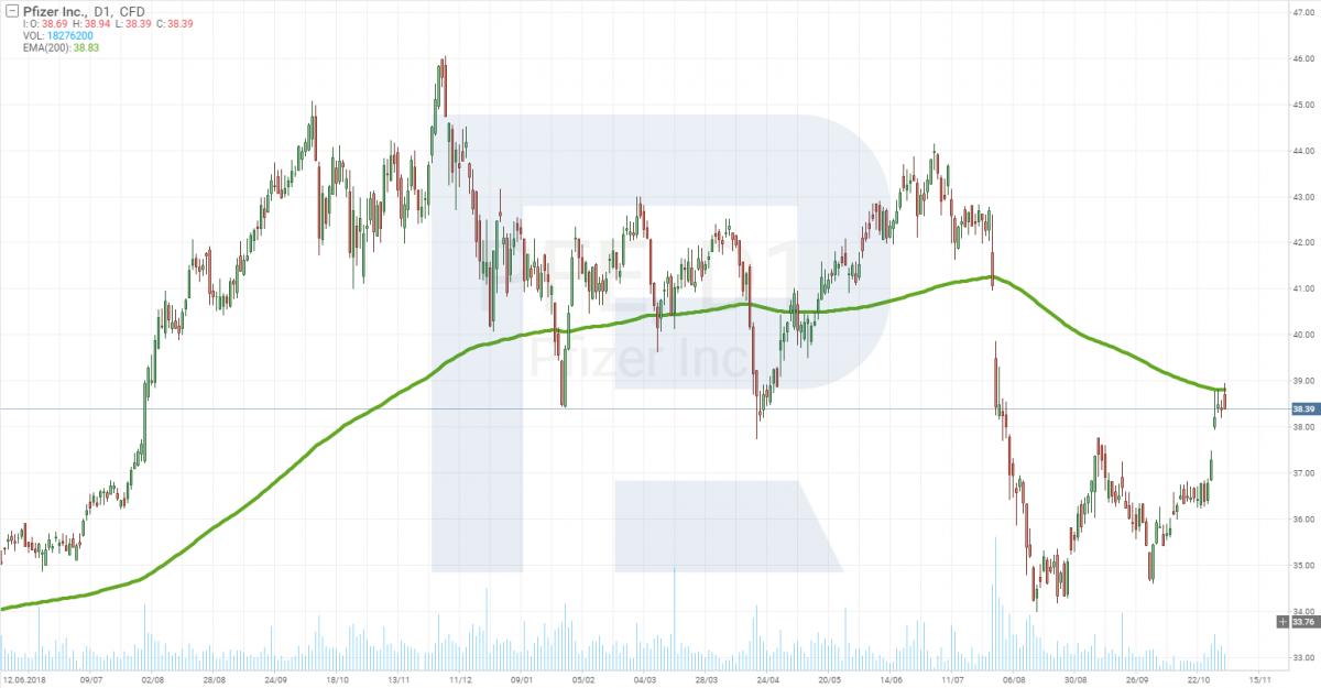График цены акций Pfizer (NYSE: PFE)