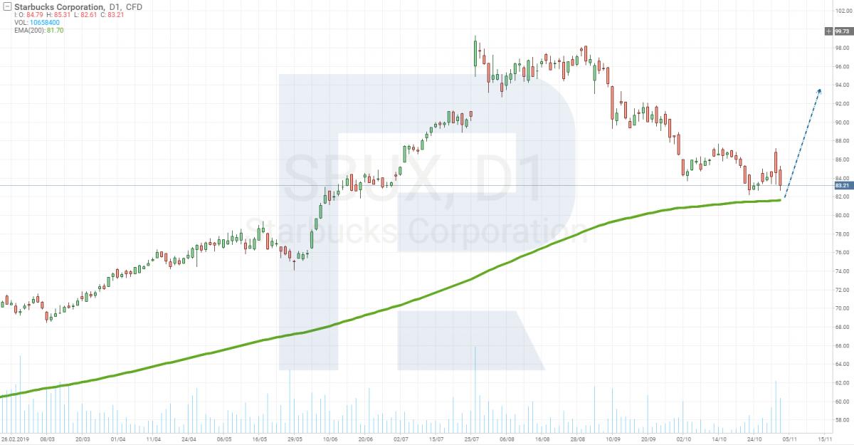 График цены акций Starbucks (NASDAQ: SBUX)