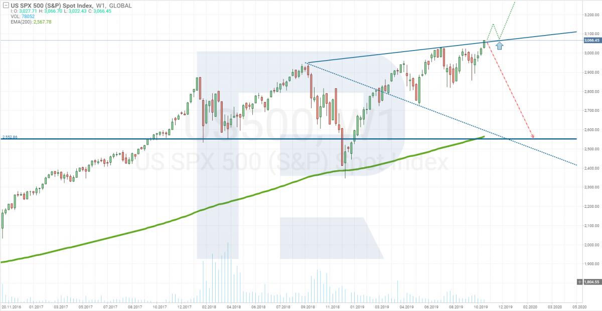 График цены индекса S&P500
