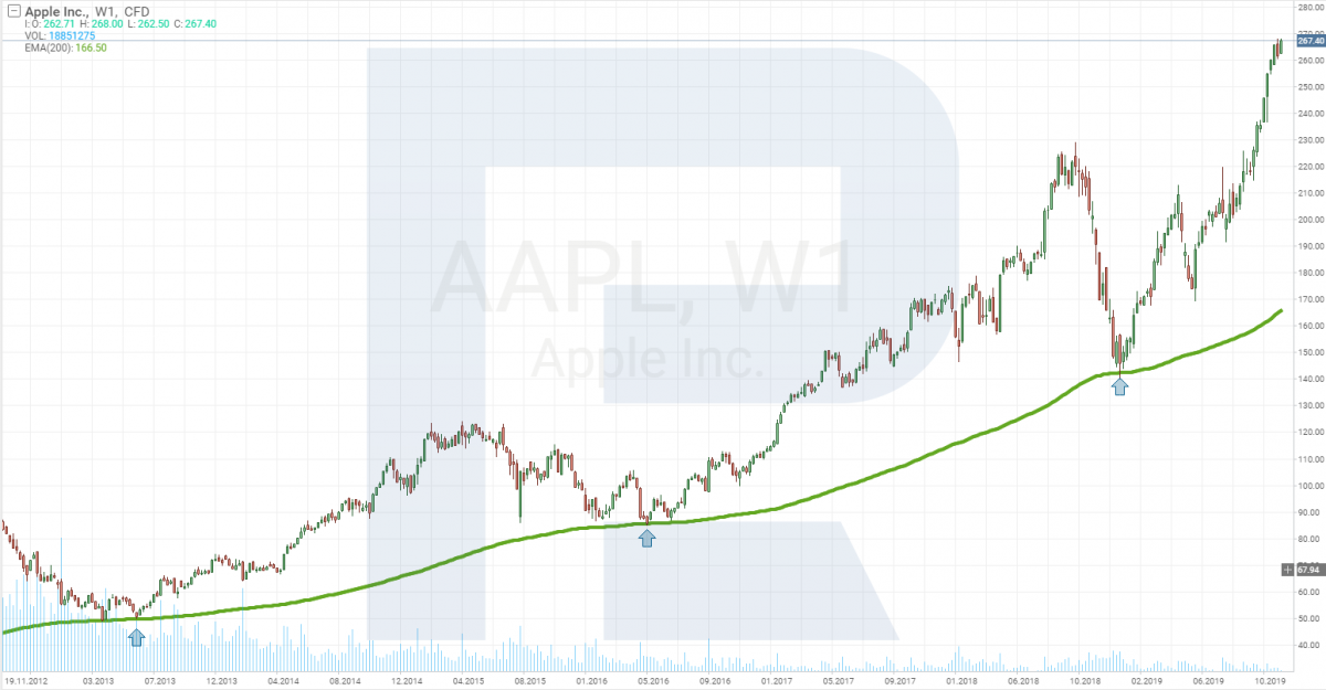 акции компании Apple (NASDAQ: AAPL)