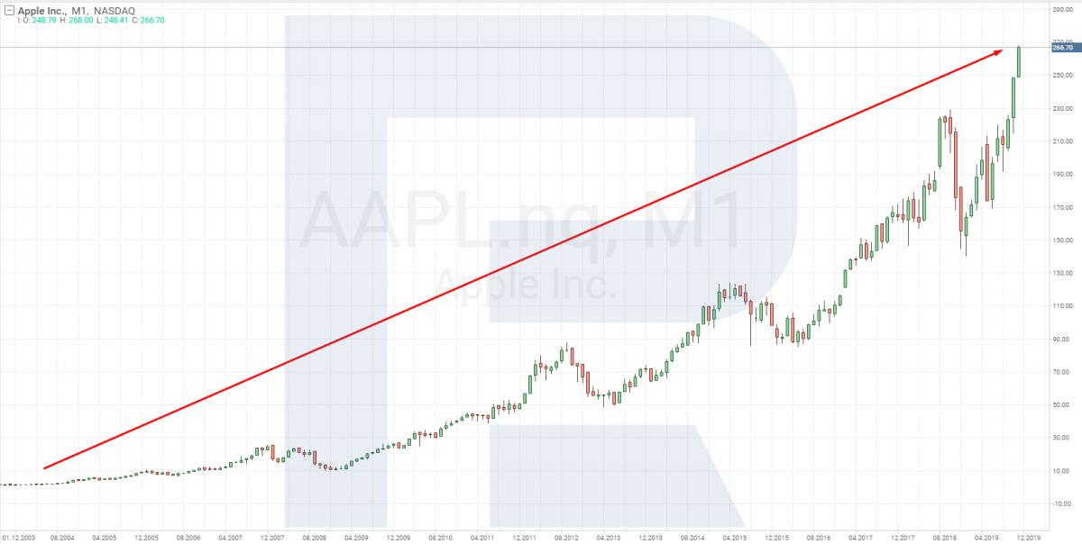 График цен акций Apple.