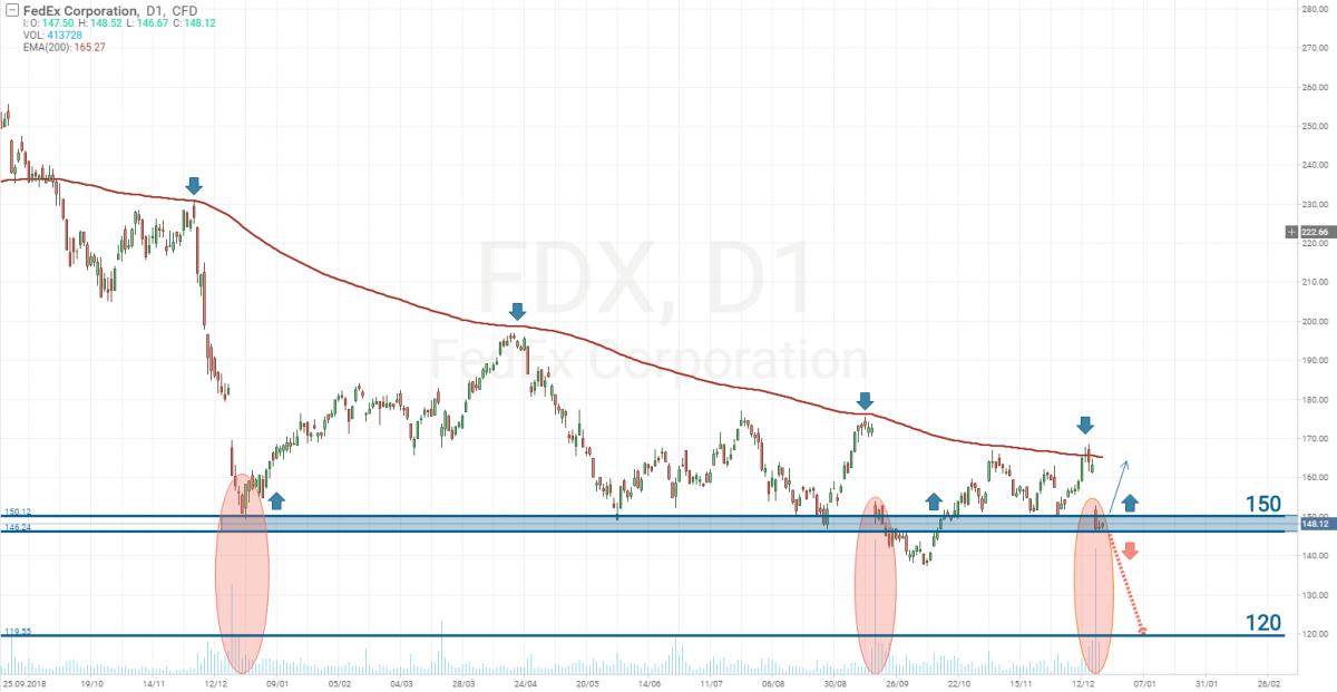 Технический анализ акций FedEx