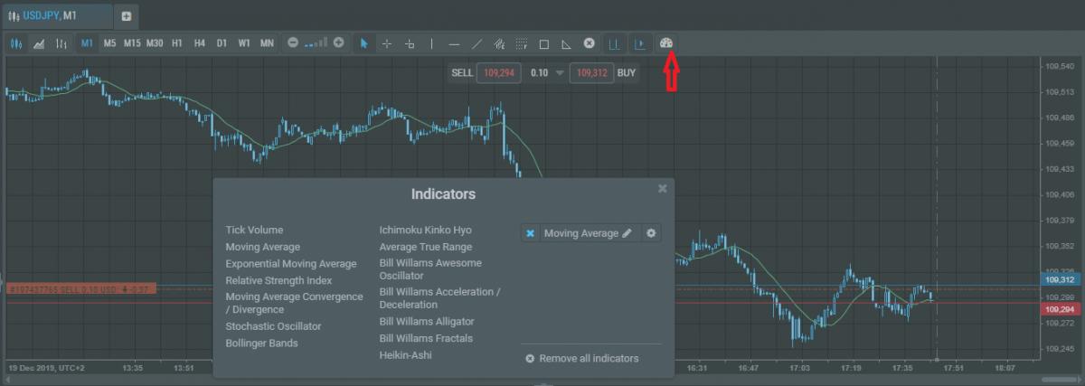 Индикаторы в R WebTrader