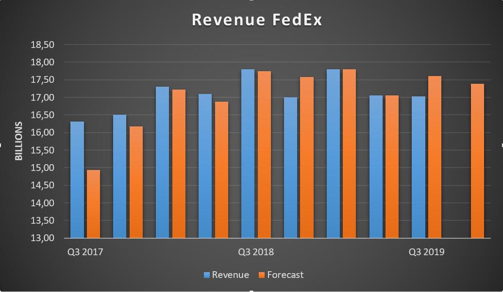 FedEx доходы