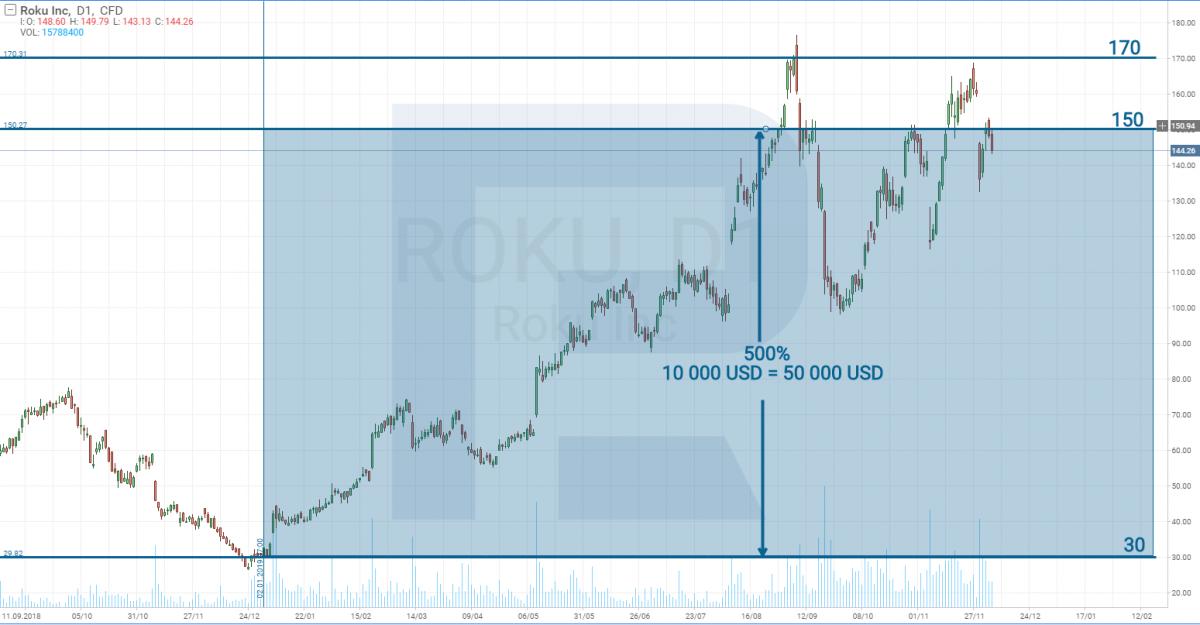 Динамика цены акций Roku Inc в 2019 году