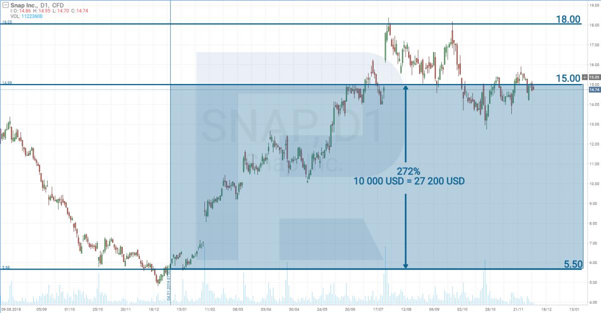 Динамика цены акций Snap Inc в 2019 году