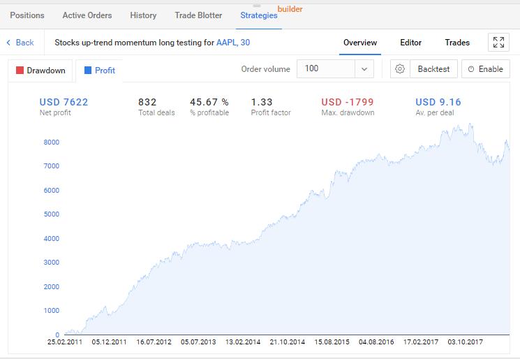 Бэктестинг. График нарисован в R Trader Strategy Builder.
