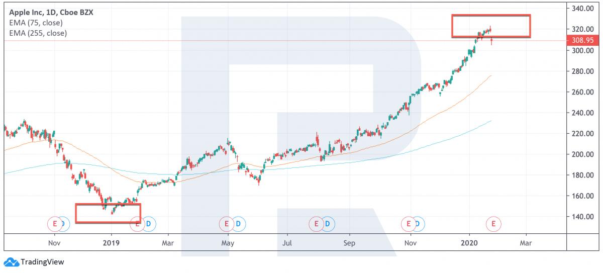 графиr цены акций компании Apple