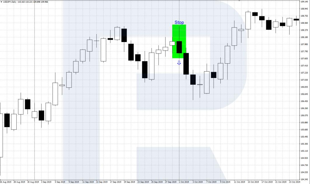 Медвежий внешний бар (BEOVB) - Price Action