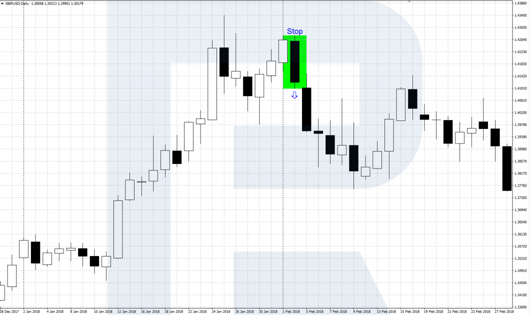 DBHLC (медвежий паттерн) - Price Action
