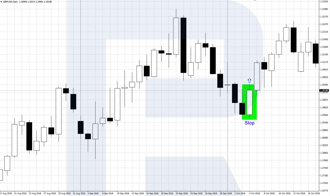DBLHC (бычий паттерн) - Price Action