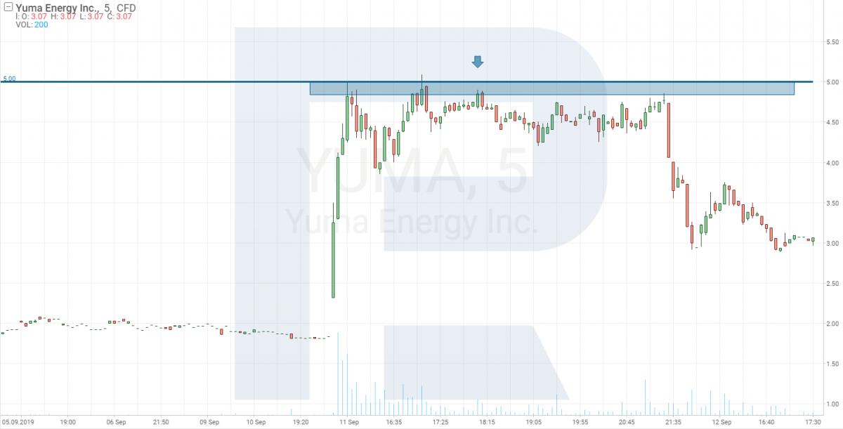 График акций Yuma Energy