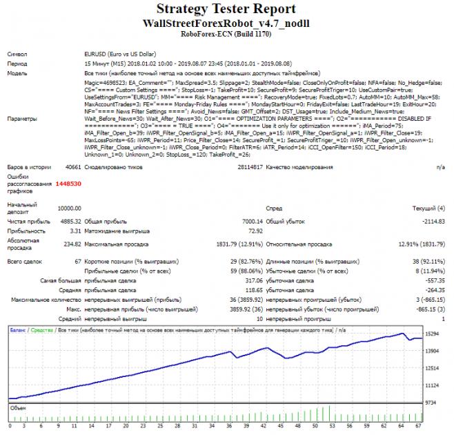Тестирование советника Wall Street Forex Robot
