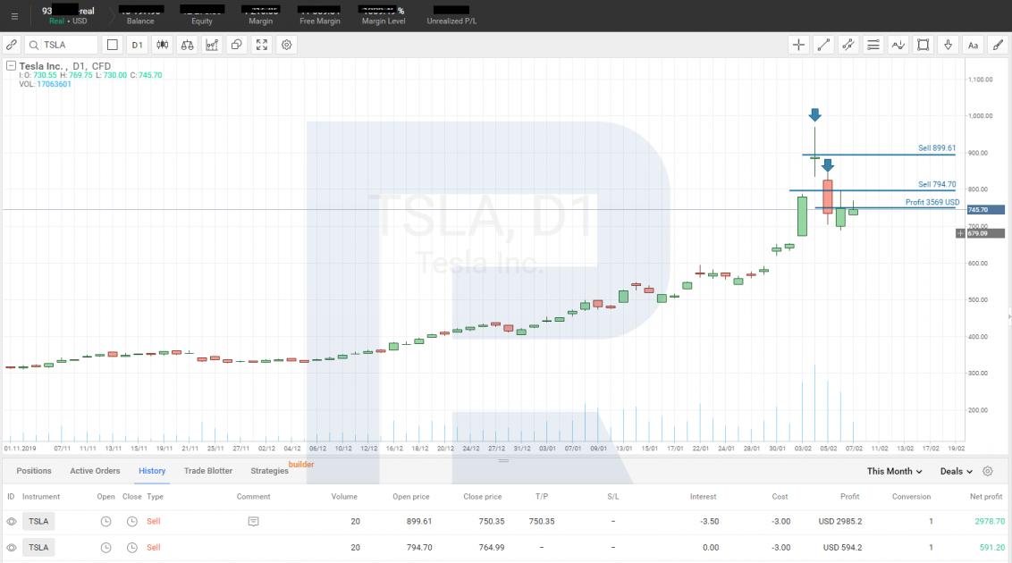 Tesla Inc. (NASDAQ: TSLA) график акций