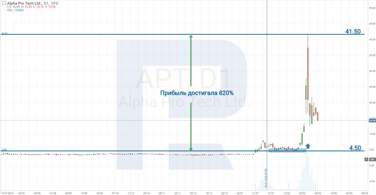 Alpha Pro Tech, Ltd. (NYSE: APT)