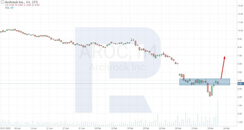 Акции компании Archrock Inc